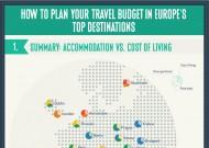 Studie: Portugal, Athen und Budapest – Die günstigsten Abstecher der 2013/2014 Saison